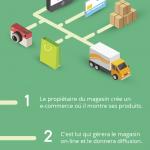Comment creer une entreprise de e-commerce en dropshipping
